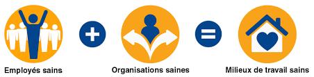 La prévention des risques concerne la santé des employés et de l'organisation